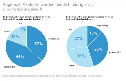 Regionale Produkte versus Bio-Produkte Ergebnisse Nestlestudie